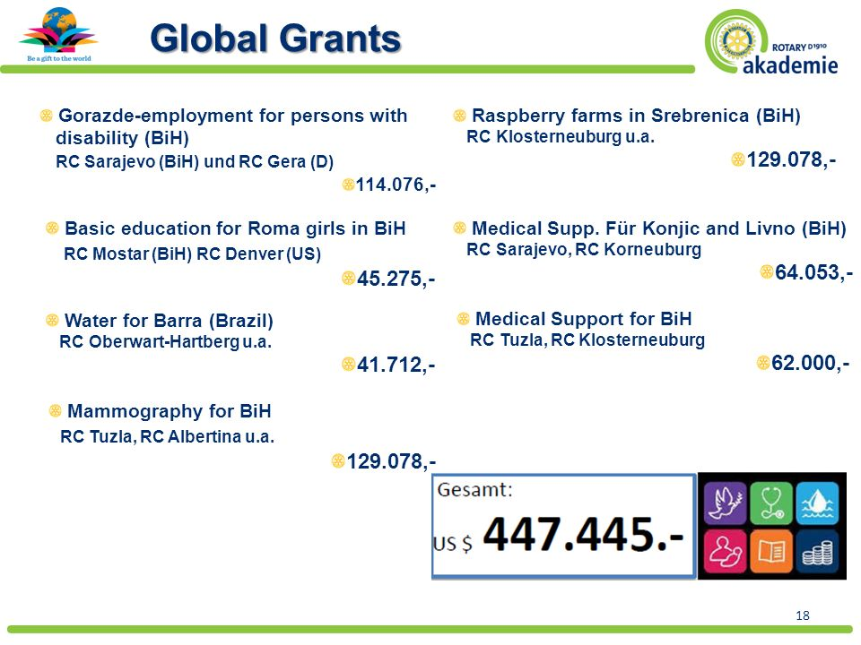 18 Global Grants Gorazde-employment for persons with disability (BiH) RC Sarajevo (BiH) und RC Gera (D) 114.076,- Basic education for Roma girls in BiH RC Mostar (BiH) RC Denver (US) 45.275,- Water for Barra (Brazil) RC Oberwart-Hartberg u.a.