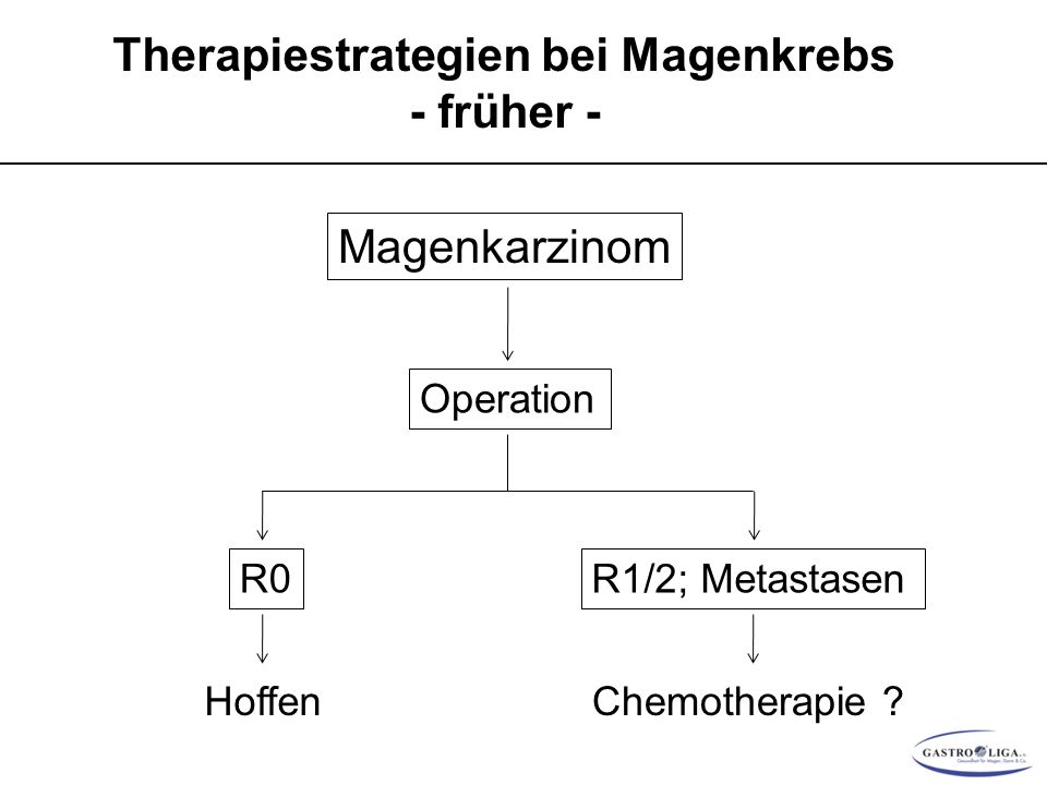 Therapiestrategien bei Magenkrebs - früher - Magenkarzinom Operation R0 Hoffen R1/2; Metastasen Chemotherapie