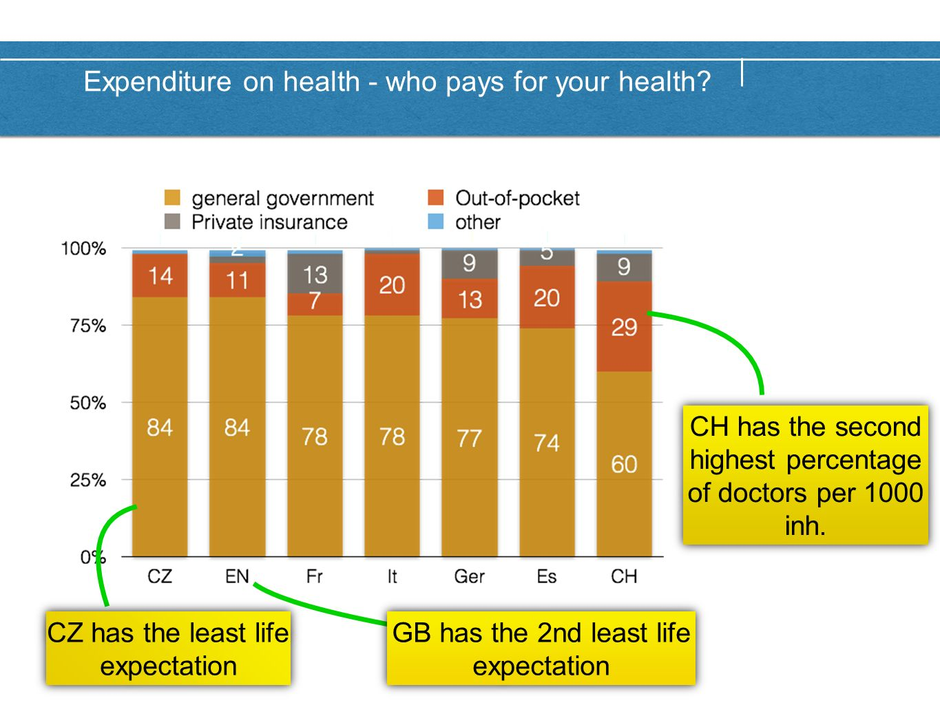 Expenditure on health - who pays for your health.
