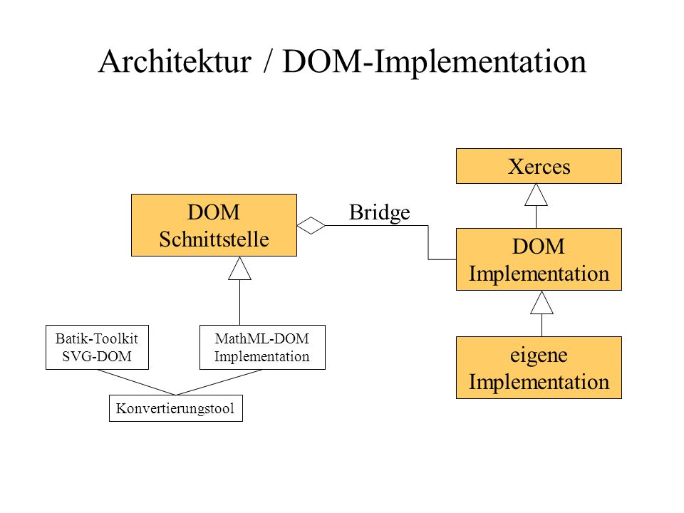 Architektur / DOM-Implementation Batik-Toolkit SVG-DOM Konvertierungstool DOM Schnittstelle MathML-DOM Implementation DOM Implementation Bridge eigene Implementation Xerces