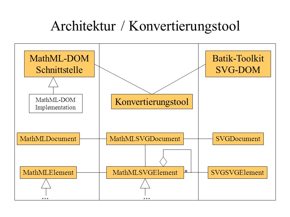 Architektur / Konvertierungstool Batik-Toolkit SVG-DOM Konvertierungstool MathML-DOM Schnittstelle MathML-DOM Implementation MathMLSVGDocument MathMLSVGElement * MathMLDocument MathMLElement SVGDocument SVGSVGElement...