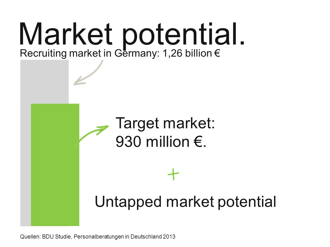 Market potential. Recruiting market in Germany: 1,26 billion € Target market: 930 million €.
