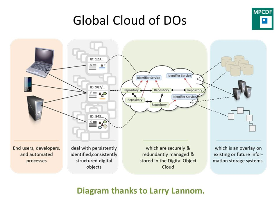 Global Cloud of DOs Diagram thanks to Larry Lannom.