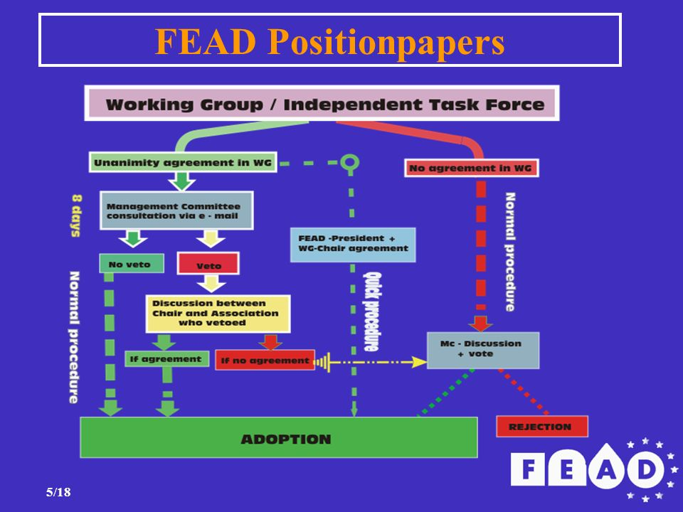 5/18 FEAD Positionpapers