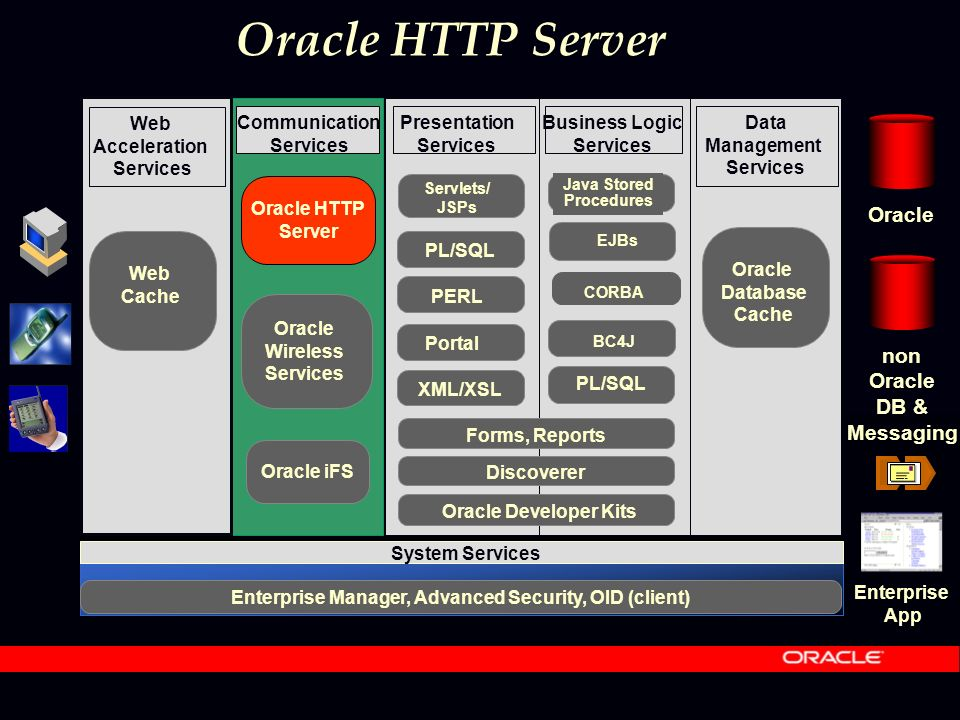 Oracle HTTP Server Communication Services Presentation Services Business Logic Services Data Management Services Oracle Database Cache System Services Enterprise Manager, Advanced Security, OID (client) Web Acceleration Services Web Cache Oracle HTTP Server Oracle Wireless Services Oracle non Oracle DB & Messaging Oracle iFS CORBA Java Stored Procedures EJBs BC4J PL/SQL Discoverer Forms, Reports Oracle Developer Kits Enterprise App XML/XSL PL/SQL Servlets/ JSPs Portal PERL