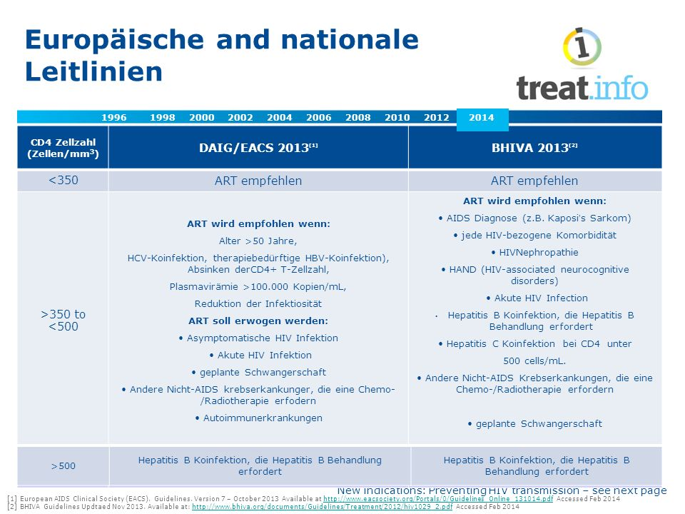 Europäische and nationale Leitlinien [1] European AIDS Clinical Society (EACS).