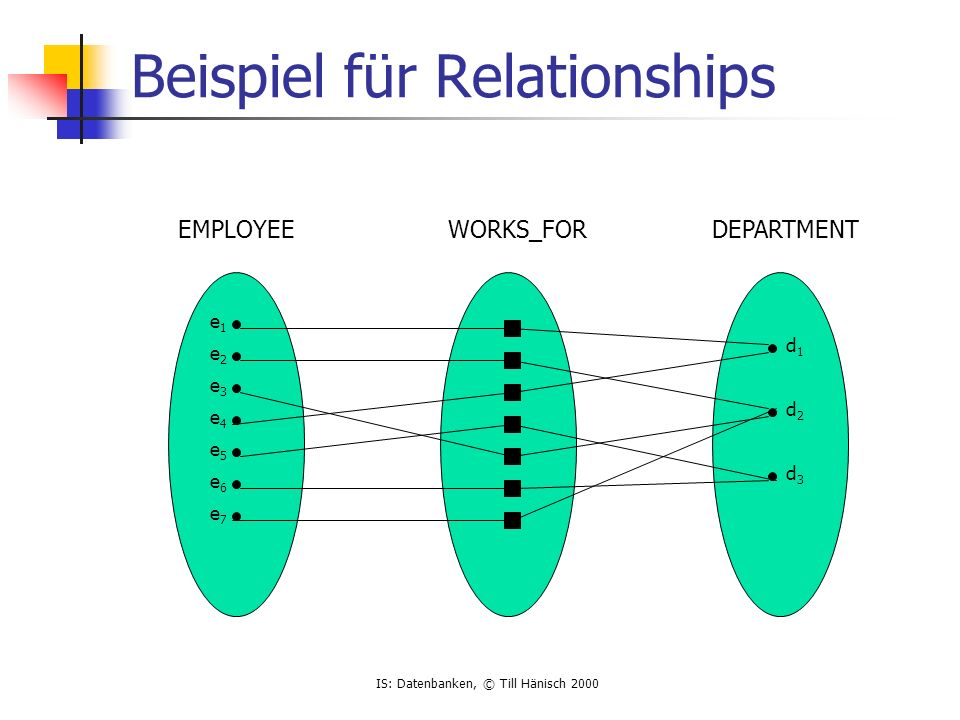 IS: Datenbanken, © Till Hänisch 2000 Beispiel für Relationships e1e1 e2e2 e3e3 e4e4 e5e5 e6e6 e7e7 d1d1 d2d2 d3d3 EMPLOYEEWORKS_FORDEPARTMENT