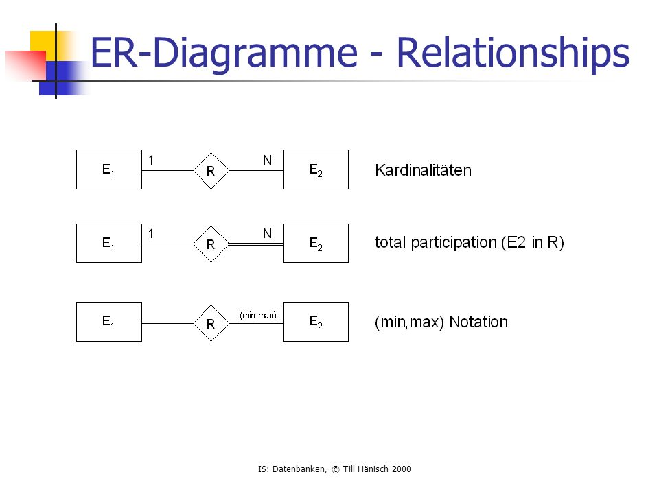 IS: Datenbanken, © Till Hänisch 2000 ER-Diagramme - Relationships