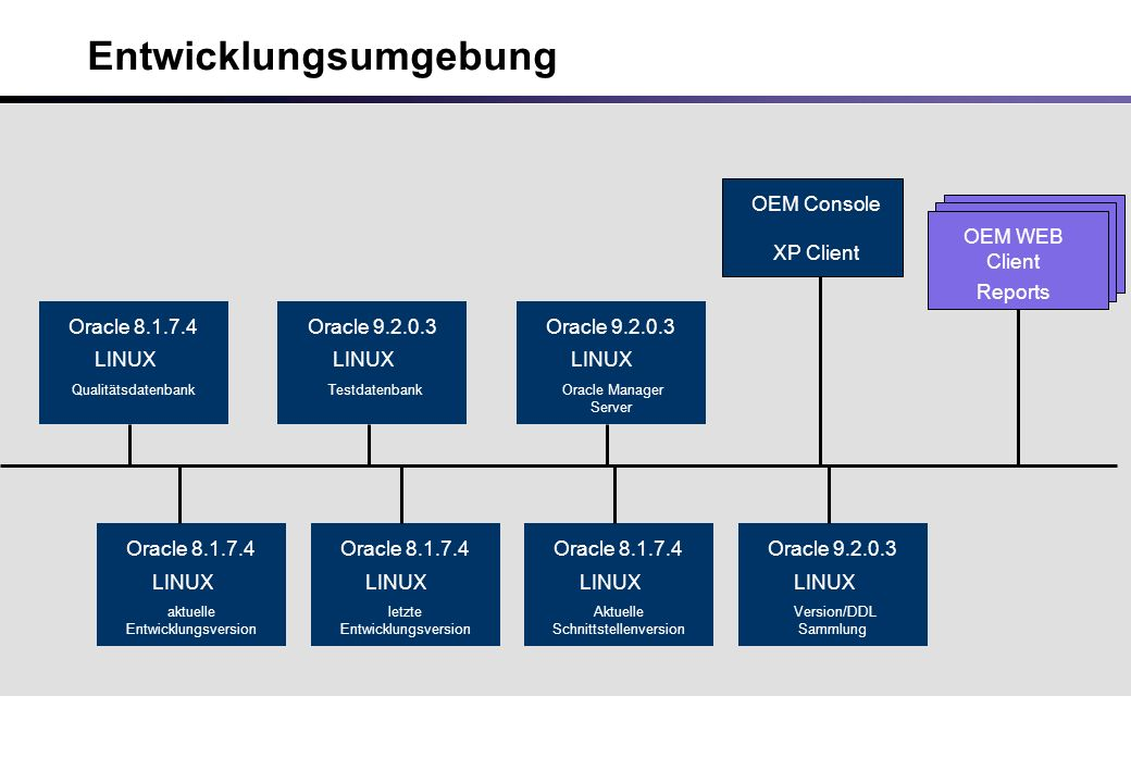 Reports WEB Client Reports WEB Client Entwicklungsumgebung Oracle 8.1.7.4 aktuelle Entwicklungsversion LINUX Oracle 8.1.7.4 letzte Entwicklungsversion LINUX Oracle 8.1.7.4 Aktuelle Schnittstellenversion LINUX Oracle 9.2.0.3 Version/DDL Sammlung LINUX Oracle 9.2.0.3 Testdatenbank LINUX Oracle 9.2.0.3 Oracle Manager Server LINUX OEM Console XP Client Oracle 8.1.7.4 Qualitätsdatenbank LINUX Reports OEM WEB Client