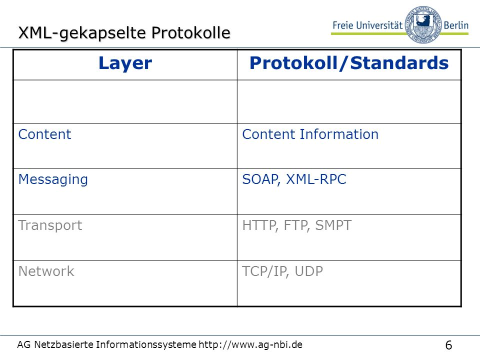 6 AG Netzbasierte Informationssysteme http://www.ag-nbi.de XML-gekapselte Protokolle LayerProtokoll/Standards ContentContent Information MessagingSOAP, XML-RPC TransportHTTP, FTP, SMPT NetworkTCP/IP, UDP