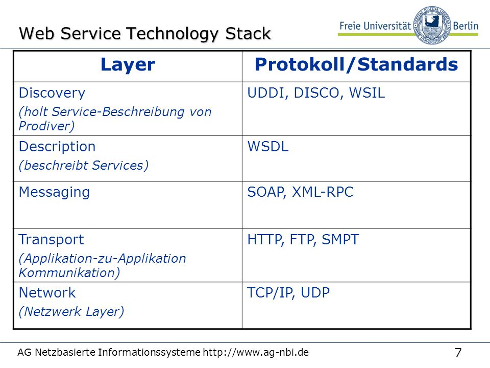 7 AG Netzbasierte Informationssysteme http://www.ag-nbi.de Web Service Technology Stack LayerProtokoll/Standards Discovery (holt Service-Beschreibung von Prodiver) UDDI, DISCO, WSIL Description (beschreibt Services) WSDL MessagingSOAP, XML-RPC Transport (Applikation-zu-Applikation Kommunikation) HTTP, FTP, SMPT Network (Netzwerk Layer) TCP/IP, UDP