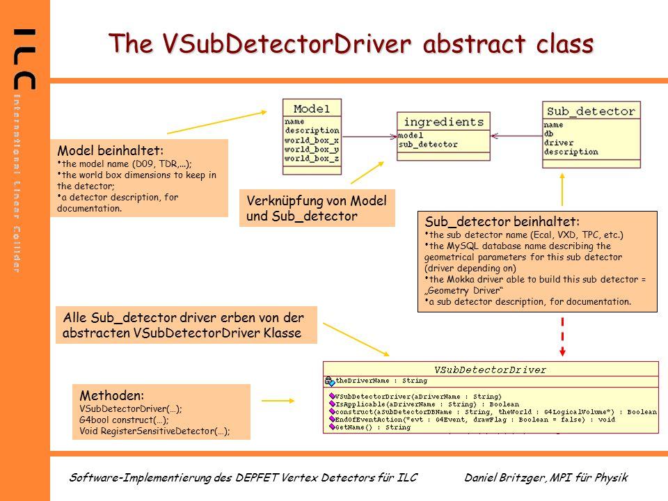 Daniel Britzger, MPI für PhysikSoftware-Implementierung des DEPFET Vertex Detectors für ILC The VSubDetectorDriver abstract class Model beinhaltet: the model name (D09, TDR,...); the world box dimensions to keep in the detector; a detector description, for documentation.