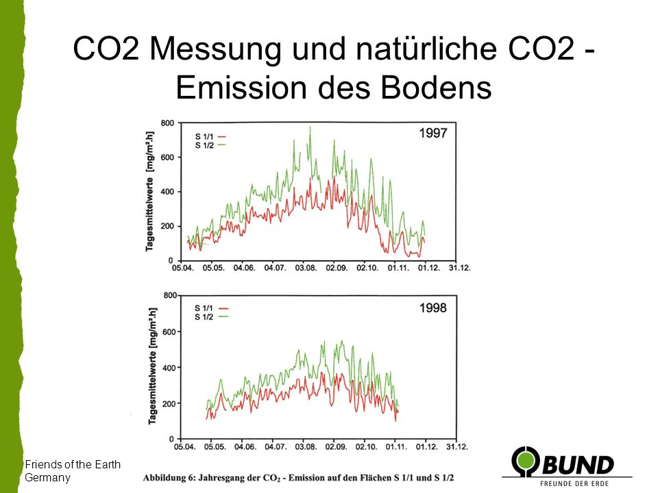 Friends of the Earth Germany CO2 Messung und natürliche CO2 - Emission des Bodens