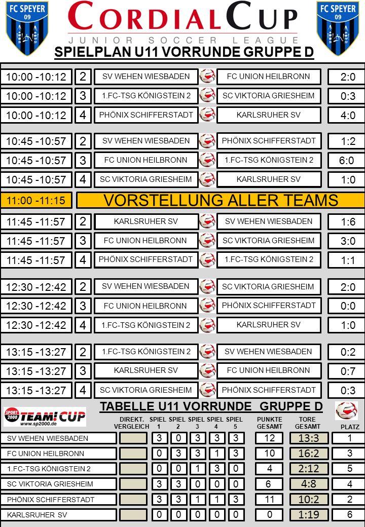 0930 0942 Tabelle U11 Vorrunde Gruppe A Spiel 1 Spiel 2 Spiel 3