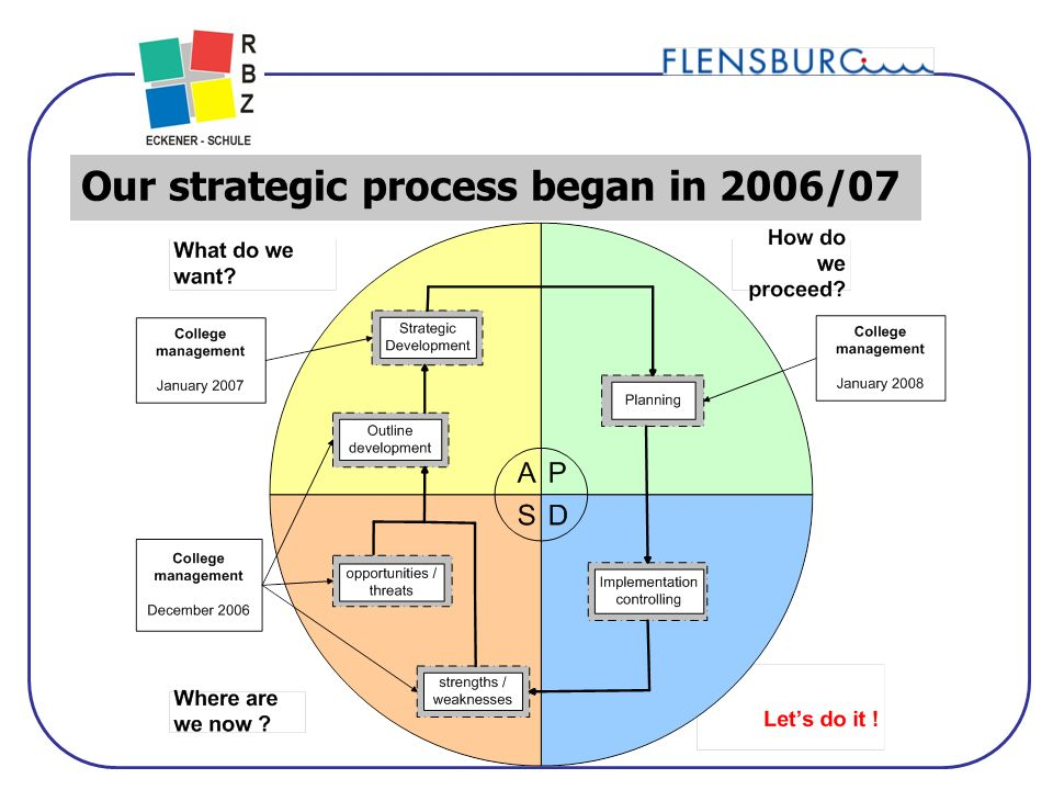 11 Our strategic process began in 2006/07