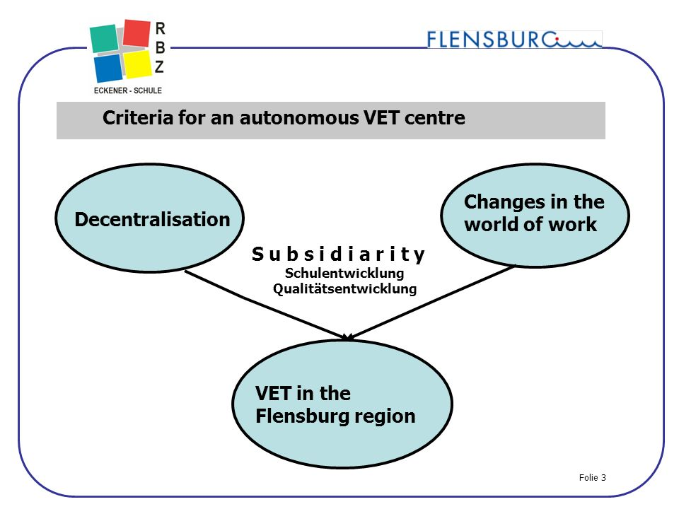 3 Criteria for an autonomous VET centre Decentralisation Changes in the world of work VET in the Flensburg region S u b s i d i a r i t y Schulentwicklung Qualitätsentwicklung Folie 3