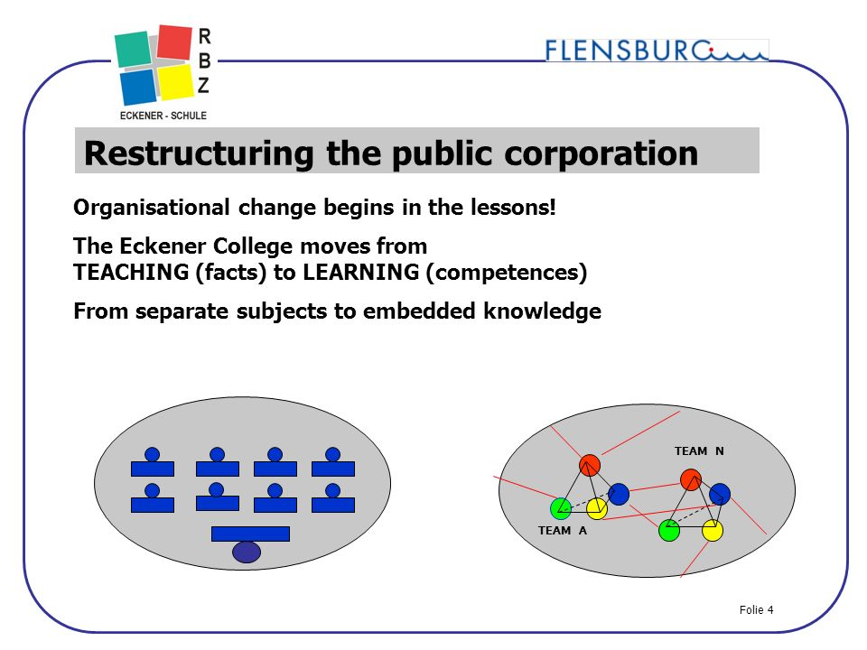 4 Restructuring the public corporation Organisational change begins in the lessons.