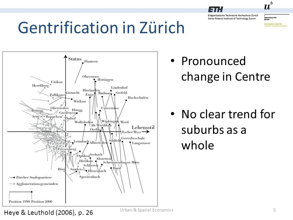 Gentrification in Zürich Pronounced change in Centre No clear trend for suburbs as a whole Urban & Spatial Economics5 Heye & Leuthold (2006), p.