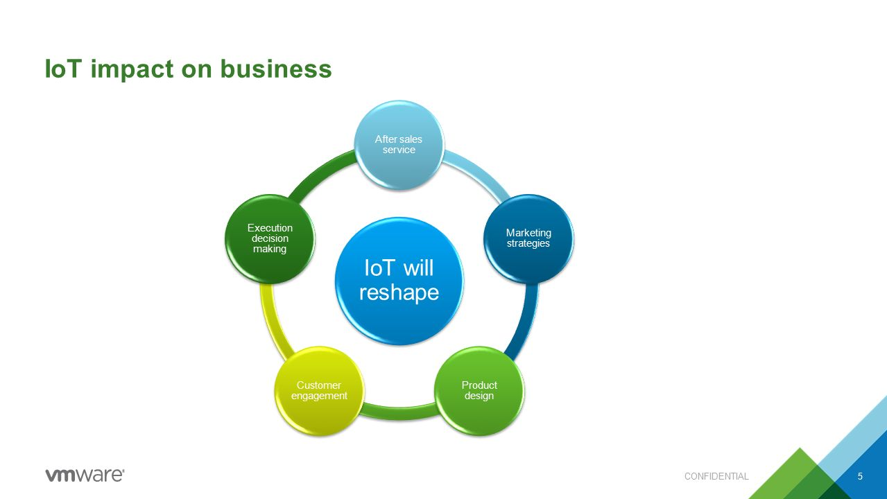 IoT impact on business IoT will reshape After sales service Marketing strategies Product design Customer engagement Execution decision making CONFIDENTIAL5