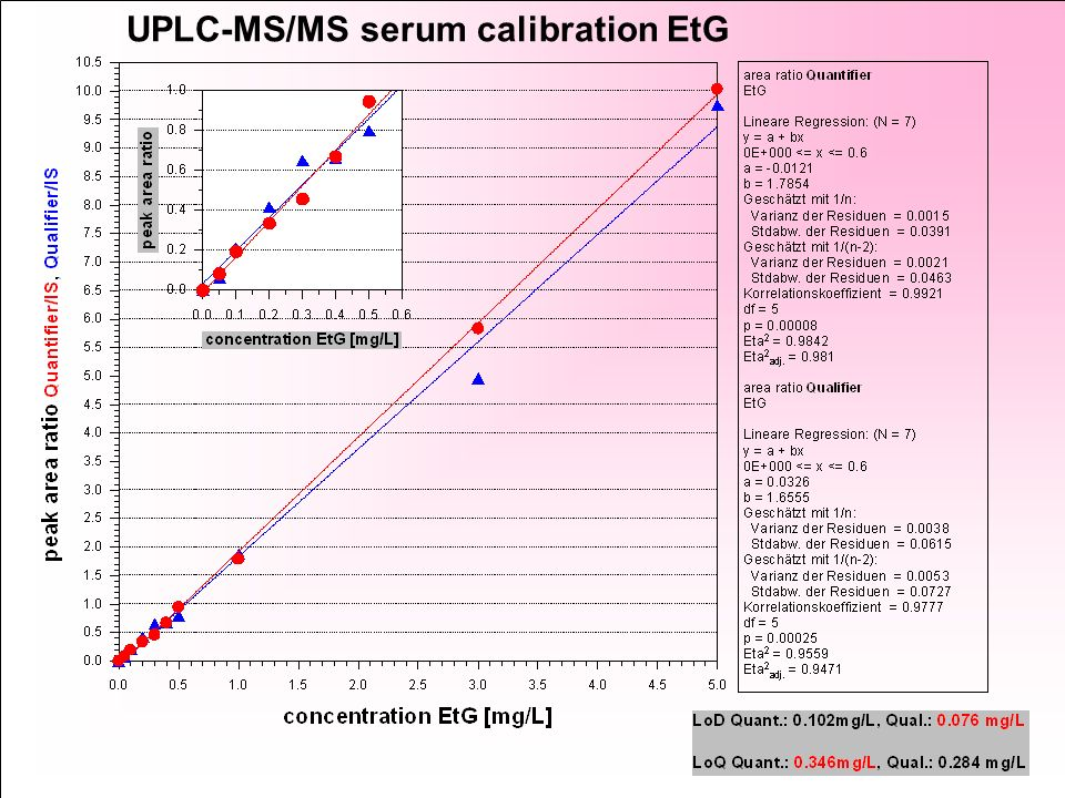 UPLC-MS/MS serum calibration EtG