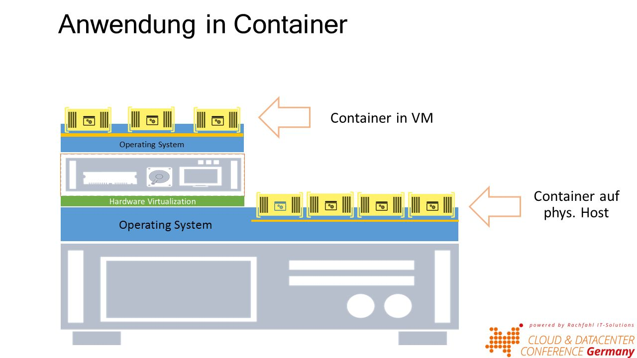 Anwendung in Container Container auf phys. Host Operating System Container in VM