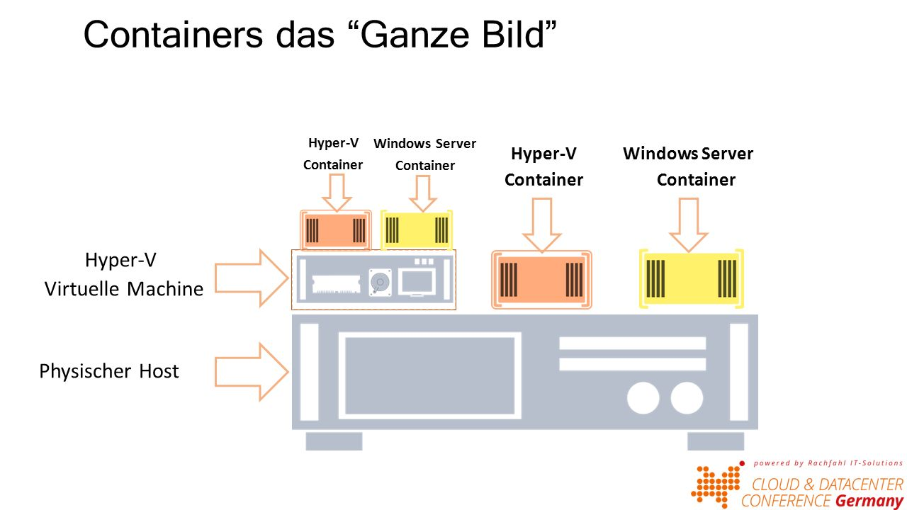 Containers das Ganze Bild Physischer Host Hyper-V Virtuelle Machine Hyper-V Container Windows Server Container Windows Server Container Hyper-V Container