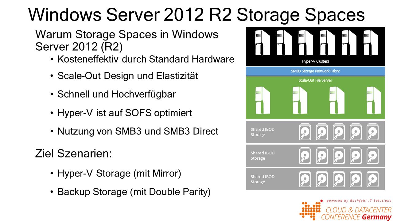 Windows Server 2012 R2 Storage Spaces Warum Storage Spaces in Windows Server 2012 (R2) Kosteneffektiv durch Standard Hardware Scale-Out Design und Elastizität Schnell und Hochverfügbar Hyper-V ist auf SOFS optimiert Nutzung von SMB3 und SMB3 Direct Ziel Szenarien: Hyper-V Storage (mit Mirror) Backup Storage (mit Double Parity) Scale-Out File Server Hyper-V Clusters SMB3 Storage Network Fabric Shared JBOD Storage