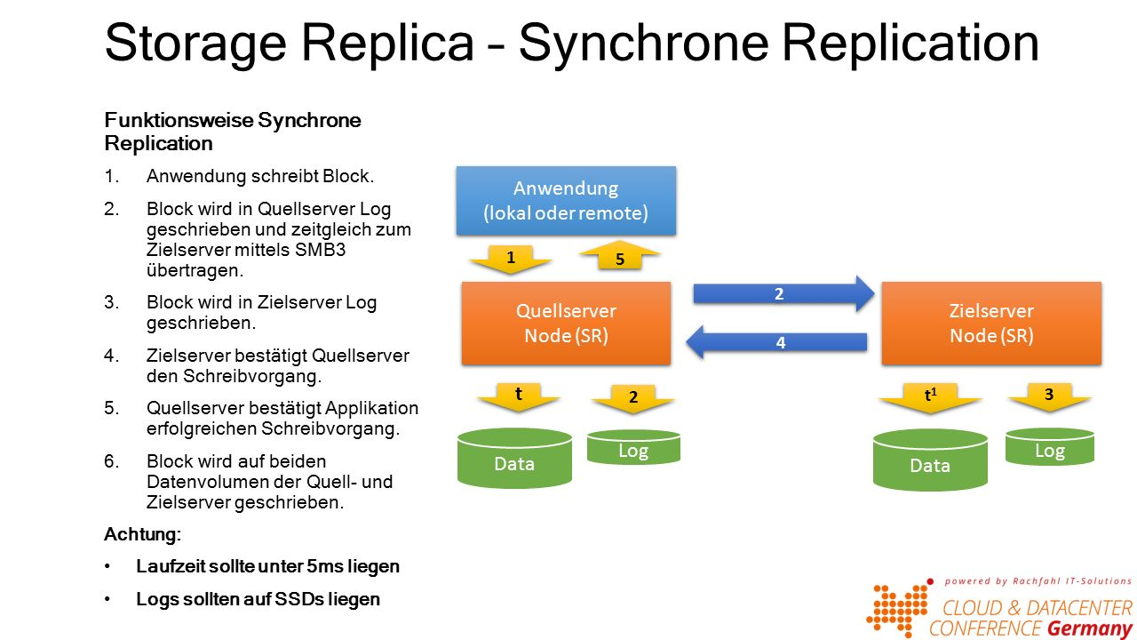 Storage Replica – Synchrone Replication Funktionsweise Synchrone Replication 1.Anwendung schreibt Block.