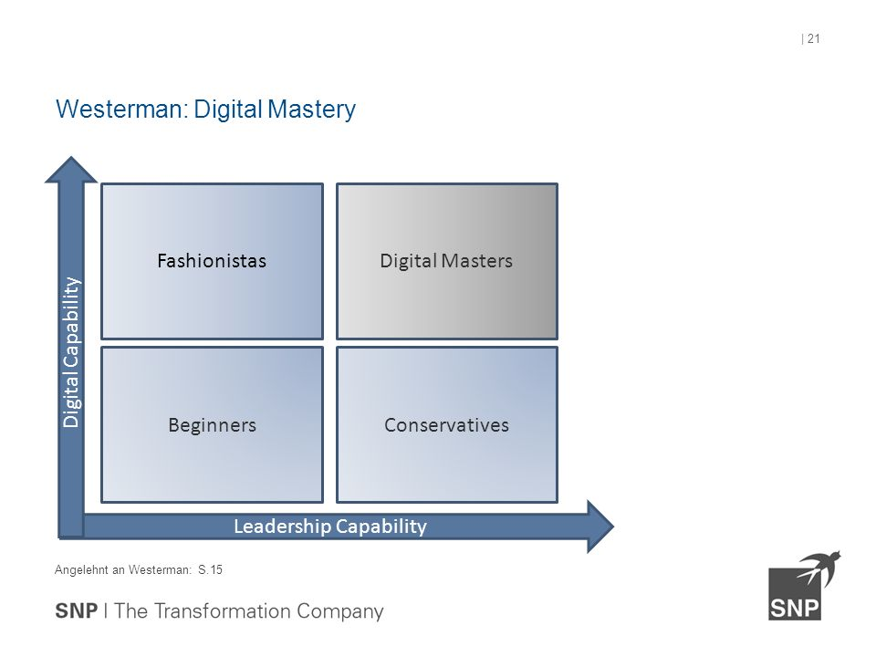 Angelehnt an Westerman: S.15 Westerman: Digital Mastery | 21 Leadership Capability Digital Capability Beginners Fashionistas Conservatives Digital Masters