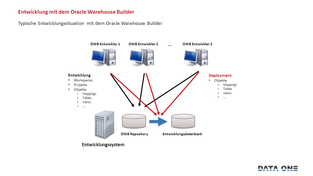 Entwicklung mit dem Oracle Warehouse Builder Typische Entwicklungssituation mit dem Oracle Warehouse Builder Entwicklung Workspaces Projekte Objekte Mappings Tables Views … Deployment Objekte Mappings Tables Views … OWB Entwickler 1OWB Entwickler 2 … Entwicklungssystem OWB RepositoryEntwicklungsdatenbank