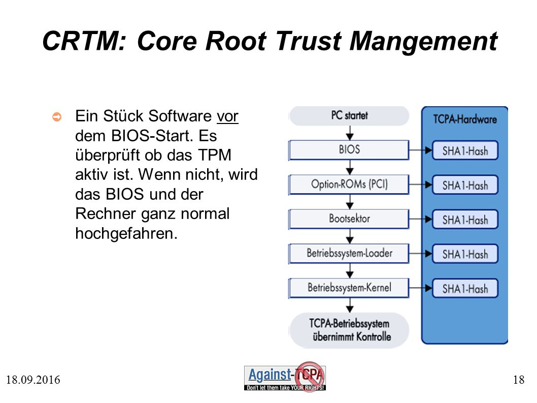 18 18.09.2016 CRTM: Core Root Trust Mangement ➲ Ein Stück Software vor dem BIOS-Start.