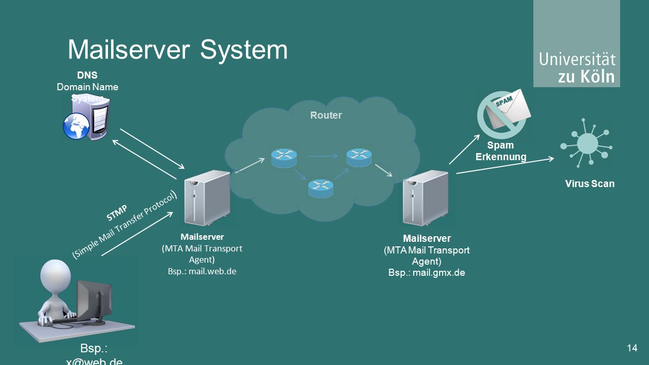 Mailserver System 14 Mailserver (MTA Mail Transport Agent) Bsp.: mail.web.de STMP (Simple Mail Transfer Protocol ) DNS Domain Name System Router Bsp.: x@web.de Mailserver (MTA Mail Transport Agent) Bsp.: mail.gmx.de Virus Scan Spam Erkennung