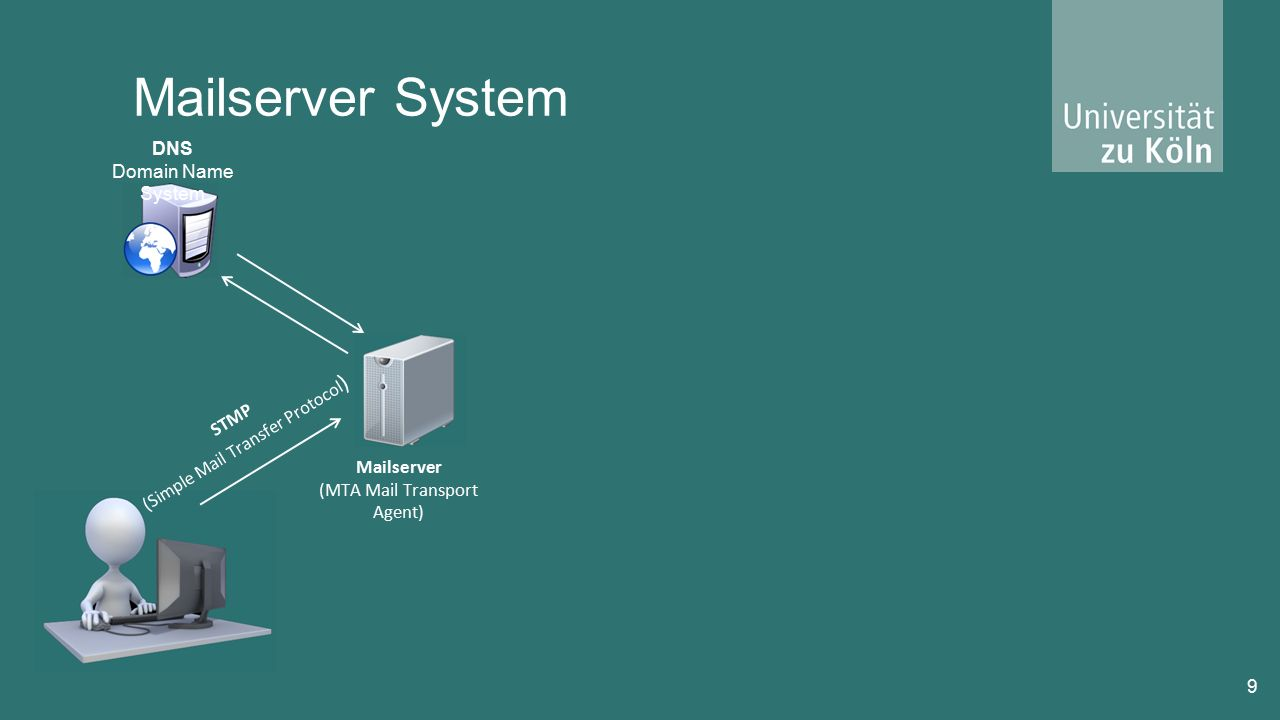 Mailserver System 9 Mailserver (MTA Mail Transport Agent) STMP (Simple Mail Transfer Protocol ) DNS Domain Name System
