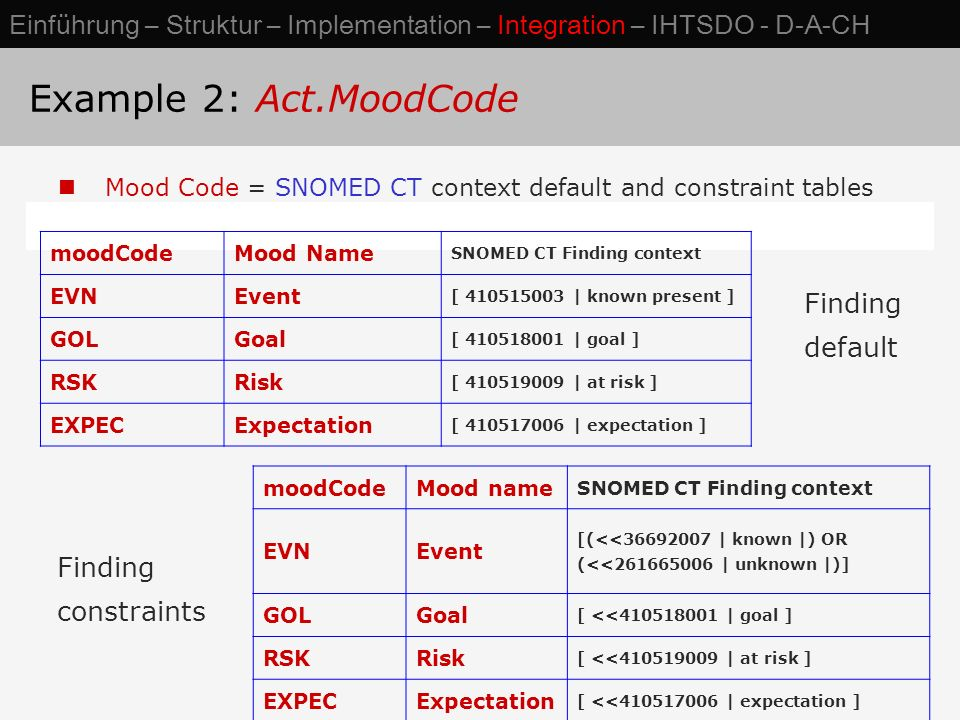 Mood Code = SNOMED CT context default and constraint tables moodCodeMood Name SNOMED CT Finding context EVNEvent [ 410515003 | known present ] GOLGoal [ 410518001 | goal ] RSKRisk [ 410519009 | at risk ] EXPECExpectation [ 410517006 | expectation ] moodCodeMood name SNOMED CT Finding context EVNEvent [(<<36692007 | known |) OR (<<261665006 | unknown |)] GOLGoal [ <<410518001 | goal ] RSKRisk [ <<410519009 | at risk ] EXPECExpectation [ <<410517006 | expectation ] Finding default Finding constraints Example 2: Act.MoodCode Einführung – Struktur – Implementation – Integration – IHTSDO - D-A-CH