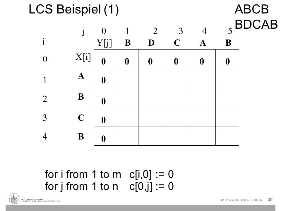 LCS Beispiel (1) j 0 1 2 3 4 5 0 1 2 3 4 i A B C B BBACD 0 0 00000 0 0 0 for i from 1 to m c[i,0] := 0 for j from 1 to n c[0,j] := 0 ABCB BDCAB X[i] Y[j] 32