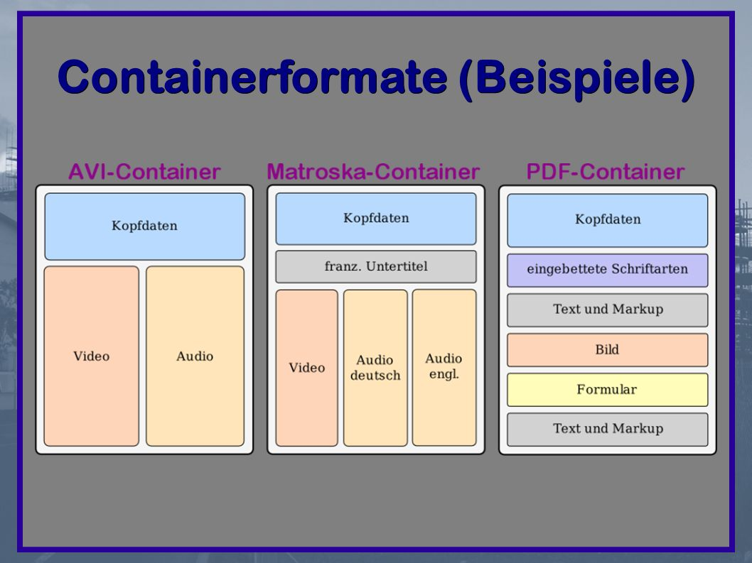 Containerformate (Beispiele)