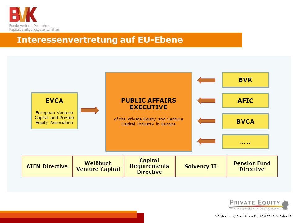 VC-Meeting // Frankfurt a.M., 16.6.2010 // Seite 17 Interessenvertretung auf EU-Ebene PUBLIC AFFAIRS EXECUTIVE of the Private Equity and Venture Capital Industry in Europe BVK AFIC BVCA EVCA European Venture Capital and Private Equity Association …… AIFM DirectiveSolvency II Capital Requirements Directive Weißbuch Venture Capital Pension Fund Directive
