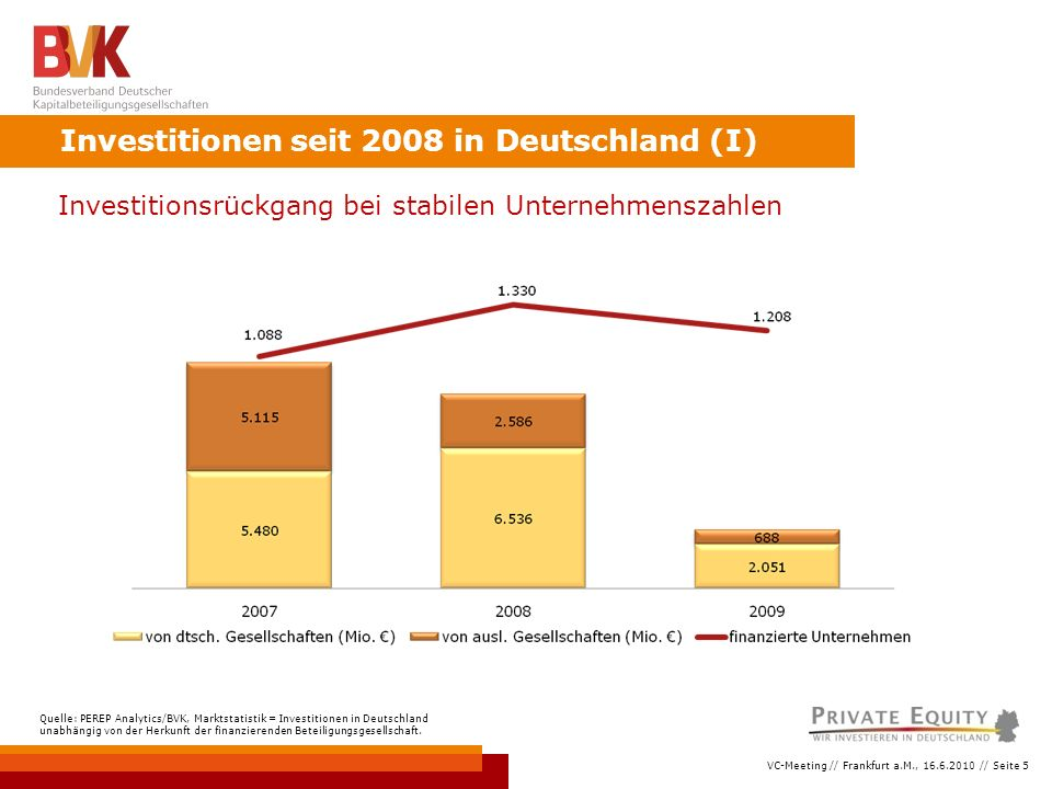 VC-Meeting // Frankfurt a.M., 16.6.2010 // Seite 5 Investitionen seit 2008 in Deutschland (I) Quelle: PEREP Analytics/BVK, Marktstatistik = Investitionen in Deutschland unabhängig von der Herkunft der finanzierenden Beteiligungsgesellschaft.