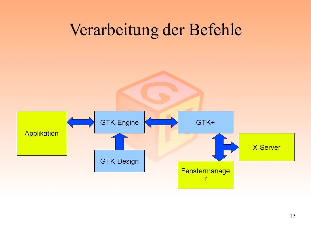 15 Verarbeitung der Befehle GTK+ Applikation GTK-Engine GTK-Design Fenstermanage r X-Server