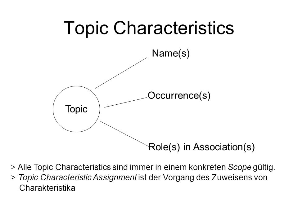 Topic Characteristics Topic Name(s) Occurrence(s) Role(s) in Association(s) > Alle Topic Characteristics sind immer in einem konkreten Scope gültig.
