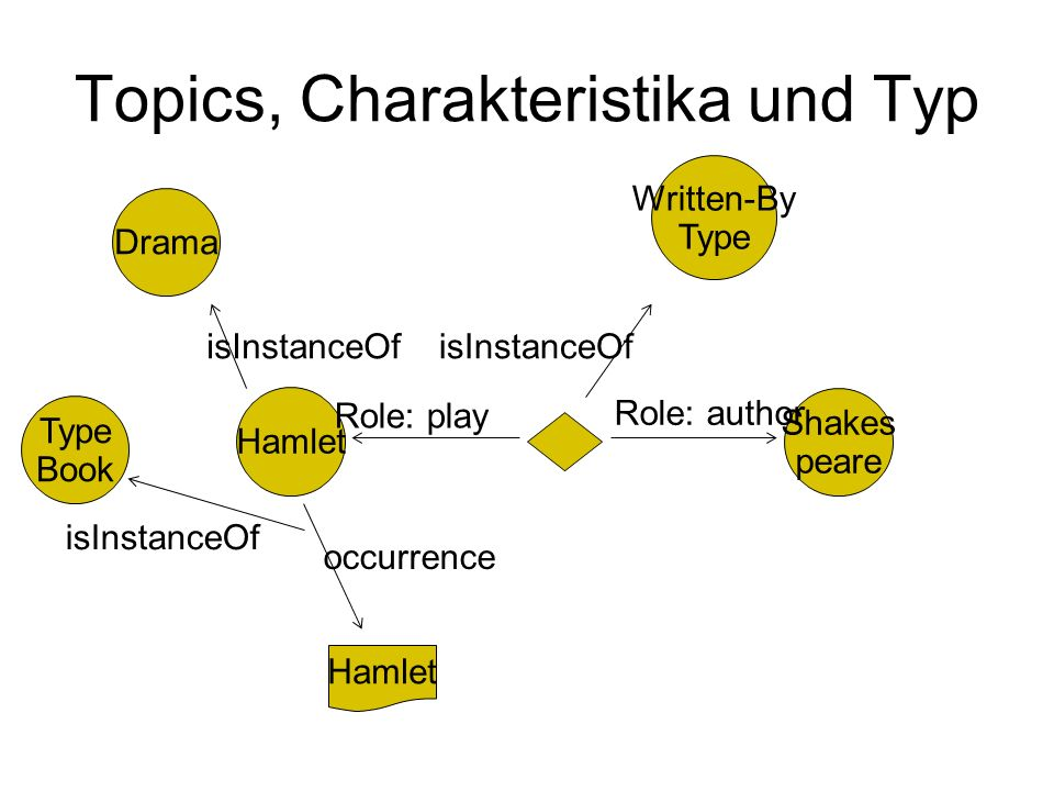 Topics, Charakteristika und Typ Hamlet Drama isInstanceOf Shakes peare Hamlet occurrence Role: play Role: author Written-By Type isInstanceOf Type Book isInstanceOf