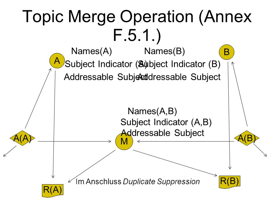 Topic Merge Operation (Annex F.5.1.) A Names(A) Subject Indicator (A) Addressable Subject R(A) A(A) B Names(B) Subject Indicator (B) Addressable Subject R(B) A(B) M Names(A,B) Subject Indicator (A,B) Addressable Subject Im Anschluss Duplicate Suppression