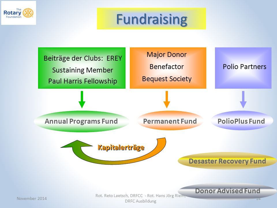 Permanent Fund Polio Partners Beiträge der Clubs: EREY Sustaining Member Paul Harris Fellowship Major Donor Benefactor Bequest Society PolioPlus Fund Kapitalerträge Annual Programs Fund Desaster Recovery Fund Donor Advised Fund November 2014 Rot.