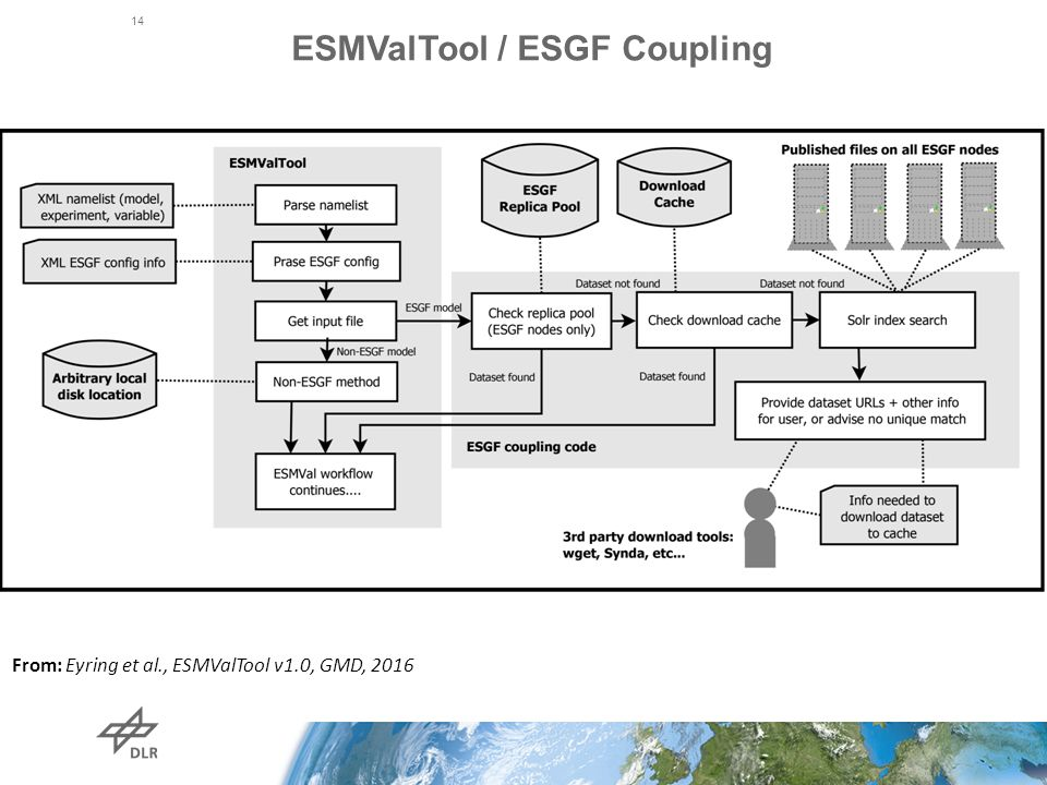 ESMValTool / ESGF Coupling 14 From: Eyring et al., ESMValTool v1.0, GMD, 2016