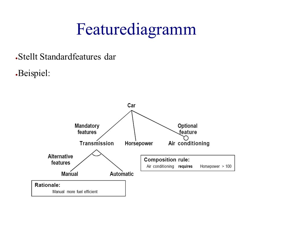 Featurediagramm ● Stellt Standardfeatures dar ● Beispiel: