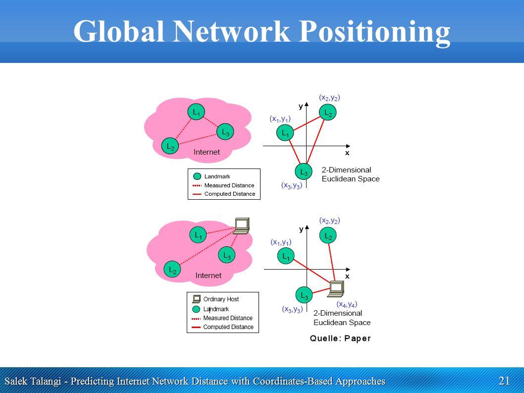 Salek Talangi - Predicting Internet Network Distance with Coordinates-Based Approaches 21 Global Network Positioning ●
