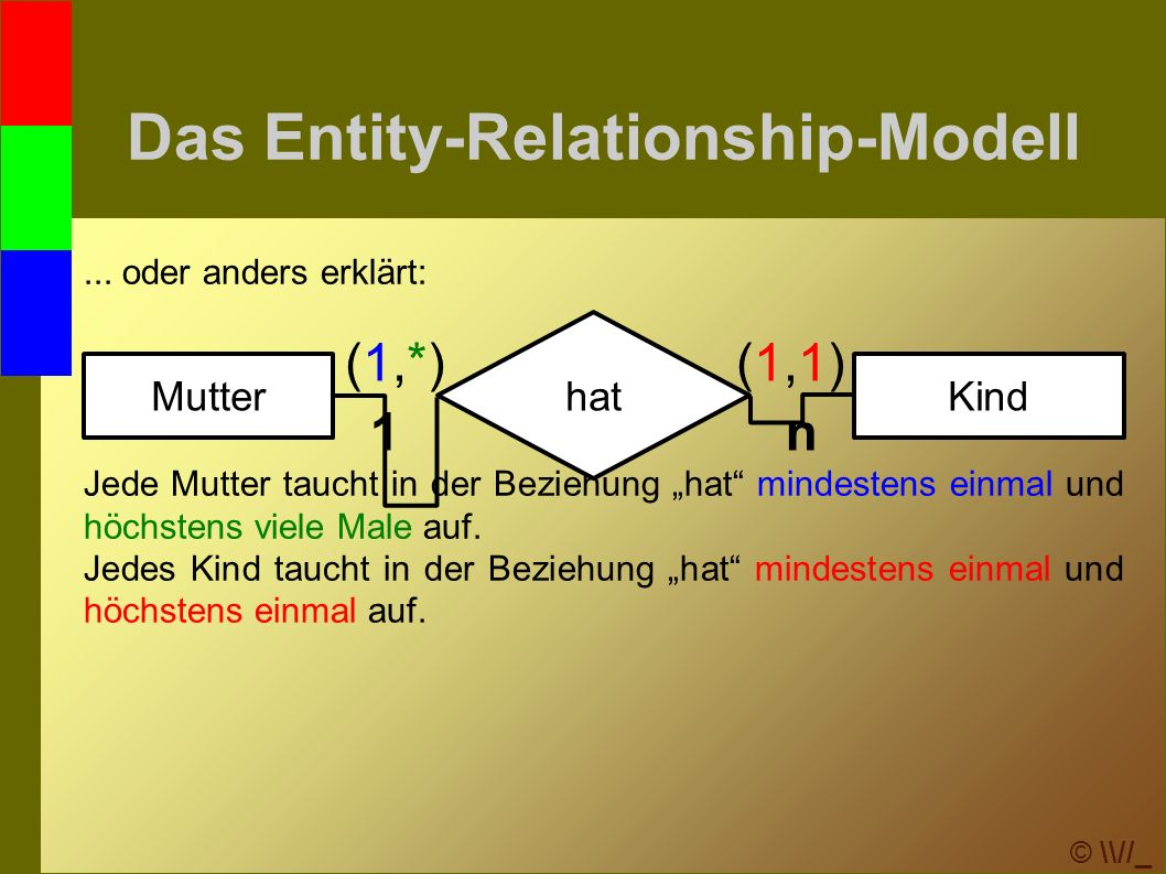 © \\//_ Das Entity-Relationship-Modell...