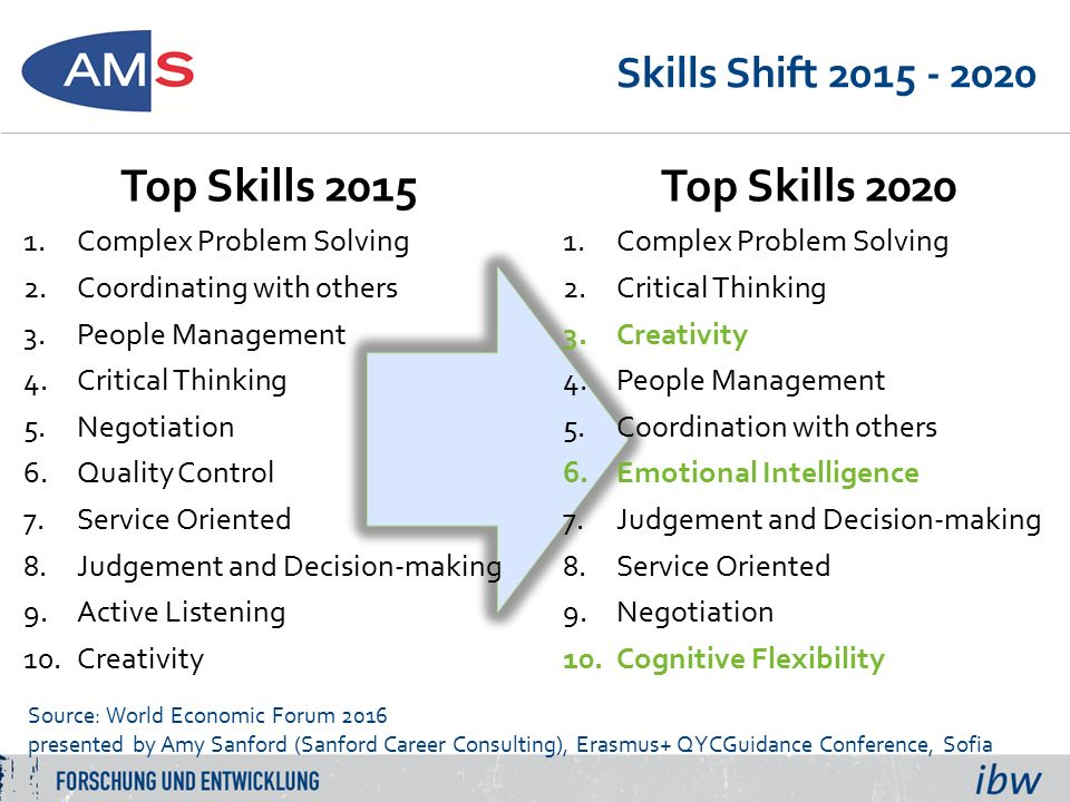 Skills Shift 2015 - 2020 Top Skills 2015 1.Complex Problem Solving 2.Coordinating with others 3.People Management 4.Critical Thinking 5.Negotiation 6.Quality Control 7.Service Oriented 8.Judgement and Decision-making 9.Active Listening 10.Creativity Source: World Economic Forum 2016 presented by Amy Sanford (Sanford Career Consulting), Erasmus+ QYCGuidance Conference, Sofia Top Skills 2020 1.Complex Problem Solving 2.Critical Thinking 3.Creativity 4.People Management 5.Coordination with others 6.Emotional Intelligence 7.Judgement and Decision-making 8.Service Oriented 9.Negotiation 10.Cognitive Flexibility