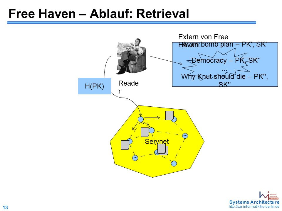 13 May 2006 - 13 Systems Architecture http://sar.informatik.hu-berlin.de Free Haven – Ablauf: Retrieval Reade r Atom bomb plan – PK , SK ...