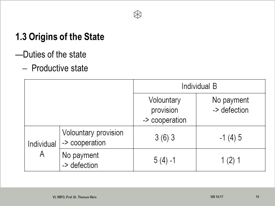 —Duties of the state  Productive state 1.3 Origins of the State 19 VL WIPO, Prof.